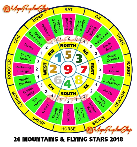 Feng Shui Horoscope Forecast 2018