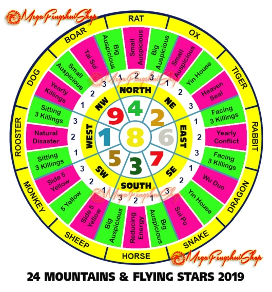 Feng Shui Horoscope Forecast 2019