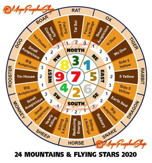 Feng Shui Horoscope Forecast 2020