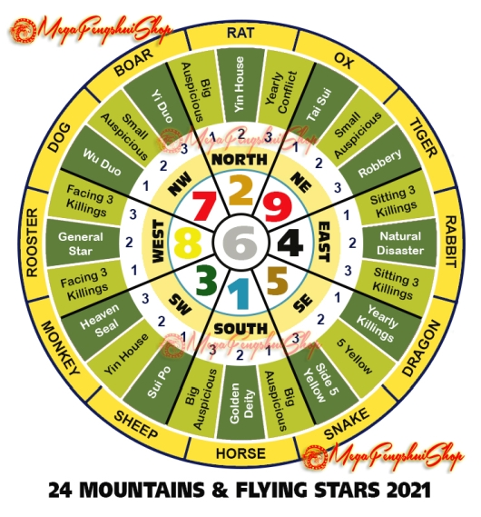 Feng Shui Horoscope Forecast 2021